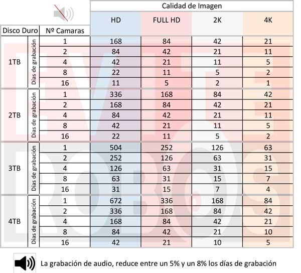 tabla de valores aproximados de grabacion